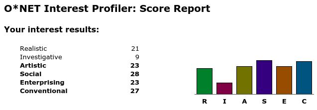 My O*NET results